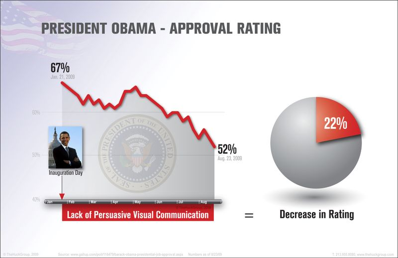 ExportObama approval graphic (courtesy THEHUCKGROUP)[2]